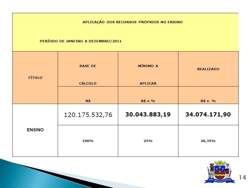 APLICAÇÃO DOS RECURSOS PRÓPRIOS NO ENSINO PERÍODO DE JANEIRO A DEZEMBRO/2011 TÍTULO BASE DEMÍNIMO A REALIZADO CÁLCULOAPLICAR R$R$ e % ENSINO 120.175.5