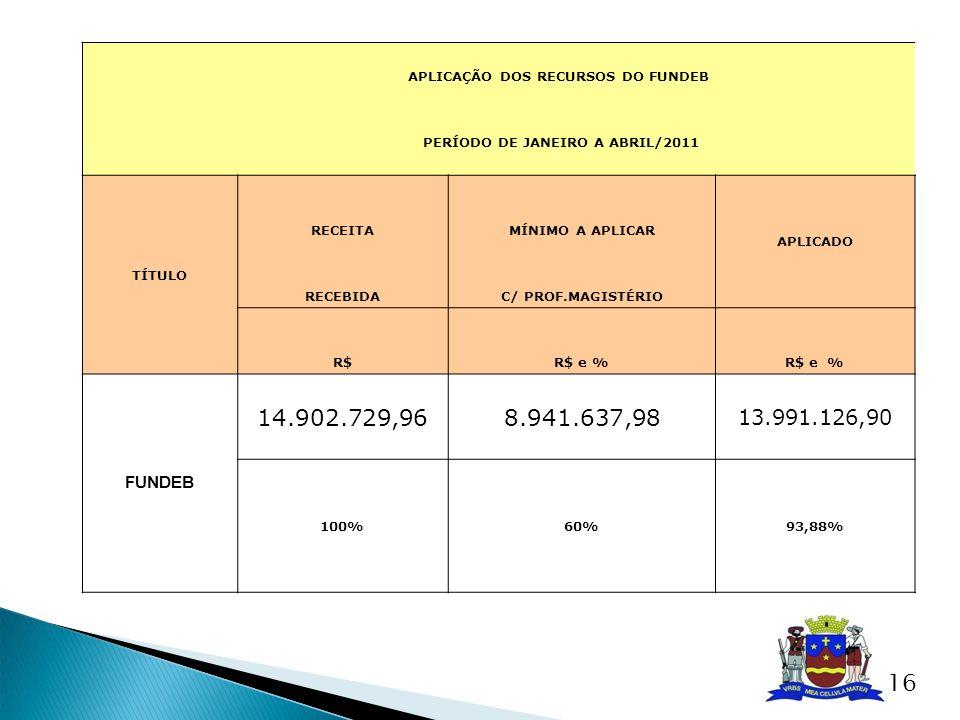 APLICAÇÃO DOS RECURSOS DO FUNDEB PERÍODO DE JANEIRO A ABRIL/2011 TÍTULO RECEITAMÍNIMO A APLICAR APLICADO RECEBIDAC/ PROF.MAGISTÉRIO R$R$ e % FUNDEB 14