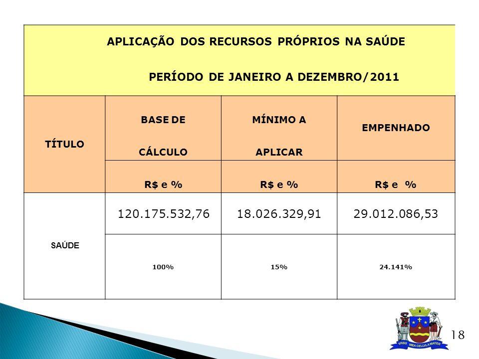 APLICAÇÃO DOS RECURSOS PRÓPRIOS NA SAÚDE PERÍODO DE JANEIRO A DEZEMBRO/2011 TÍTULO BASE DEMÍNIMO A EMPENHADO CÁLCULOAPLICAR R$ e % SAÚDE 120.175.532,7