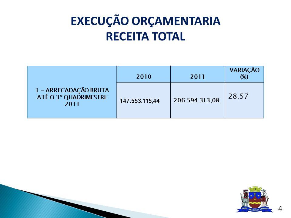 20102011 VARIAÇÃO (%) 2010/2011 (%) 1 - ARRECADAÇÃO TRIBUTÁRIA BRUTA - TOTAL 17.036.211,4420.734.953,5417,83 2 - REPASSE ao SAAE 4.413.498,496.000.000,0026.44 2.2 - REPASSE à Câmara 5.481.364,98 6.200.000,00 11,59 2.2 - FUNDEB16.476.947,49 20.288.131,3918,78 EXECUÇÃO ORÇAMENTARIA Arrecadação Tributária Líquida 5