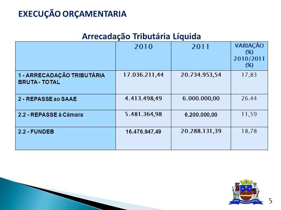 20102011 VARIAÇÃO (%) 2010/2011 (%) 1 - ARRECADAÇÃO TRIBUTÁRIA BRUTA - TOTAL 17.036.211,4420.734.953,5417,83 2 - REPASSE ao SAAE 4.413.498,496.000.000