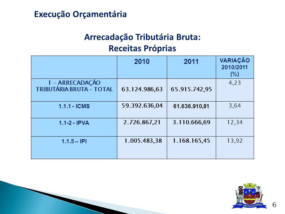 20102011 VARIAÇÃO 2010/2011 (%) 1 - ARRECADAÇÃO TRIBUTÁRIA BRUTA - TOTAL63.124.986,6365.915.742,95 4,23 1.1.1 - ICMS 59.392.636,04 61.636.910,81 3,64