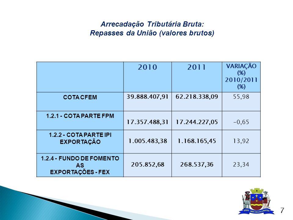 20102011 VARIAÇÃO (%) 2010/2011 (%) COTA CFEM 39.888.407,9162.218.338,0955,98 1.2.1 - COTA PARTE FPM 17.357.488,3117.244.227,05-0,65 1.2.2 - COTA PART