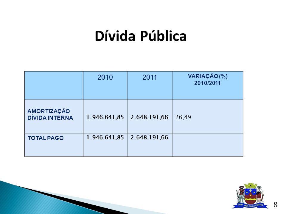20102011 VARIAÇÃO (%) 2010/2011 AMORTIZAÇÃO DÍVIDA INTERNA 1.946.641,852.648.191,6626,49 TOTAL PAGO 1.946.641,852.648.191,66 Dívida Pública 8