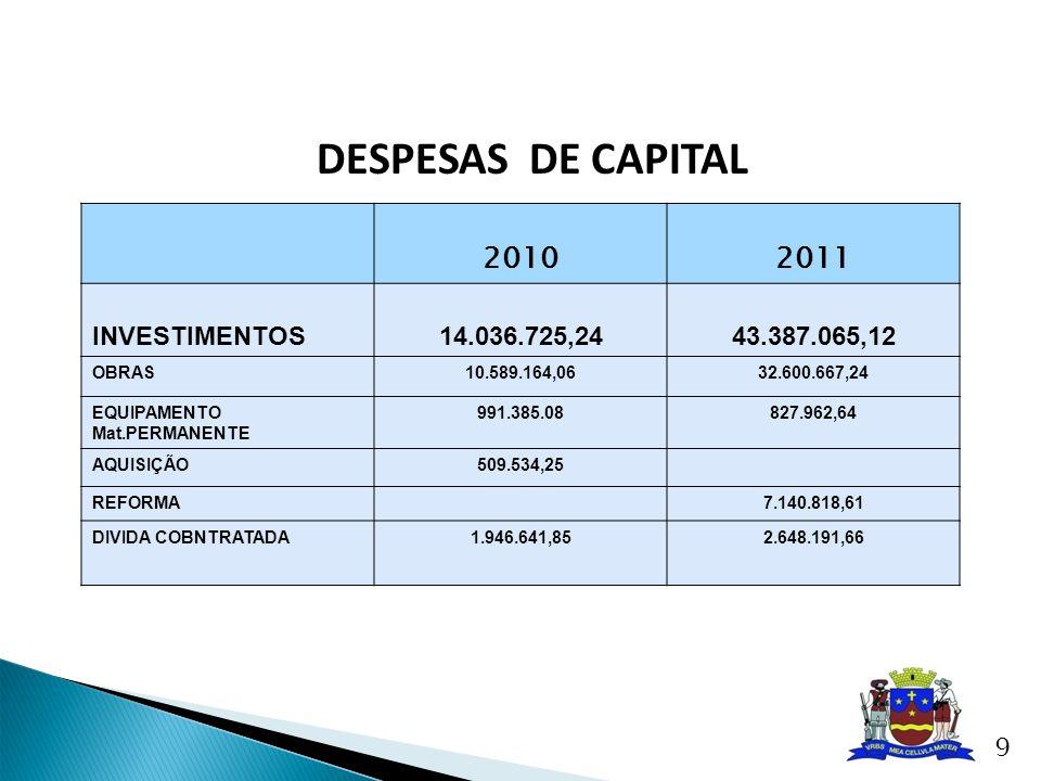 DESPESAS TOTAL COM O PESSOAL PERIODO DE JANEIRO A DEZEMBRO DE 2011 TÍTULO R$% RECEITA CORRENTE LÍQUIDA – BASE DE CÁLCULO 196.213.722,9037,65% PODER EXECUTIVO DESPESA TOTAL COM O PESSOAL 68.426.153,3934,87 PODER LEGISLATIVO DESPESA TOTAL COM O PESSOAL 3.364.443,991,71 SAAE DESPESA TOTAL COM PESSOAL 2.099.829,401,07 10