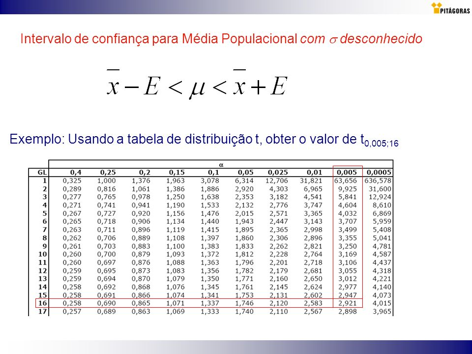 Exemplo: Usando a tabela de distribuição t, obter o valor de t 0,005;16 Intervalo de confiança para Média Populacional com desconhecido