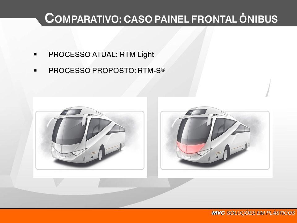 PROCESSO ATUAL: RTM Light C OMPARATIVO: CASO PAINEL FRONTAL ÔNIBUS PROCESSO PROPOSTO: RTM-S