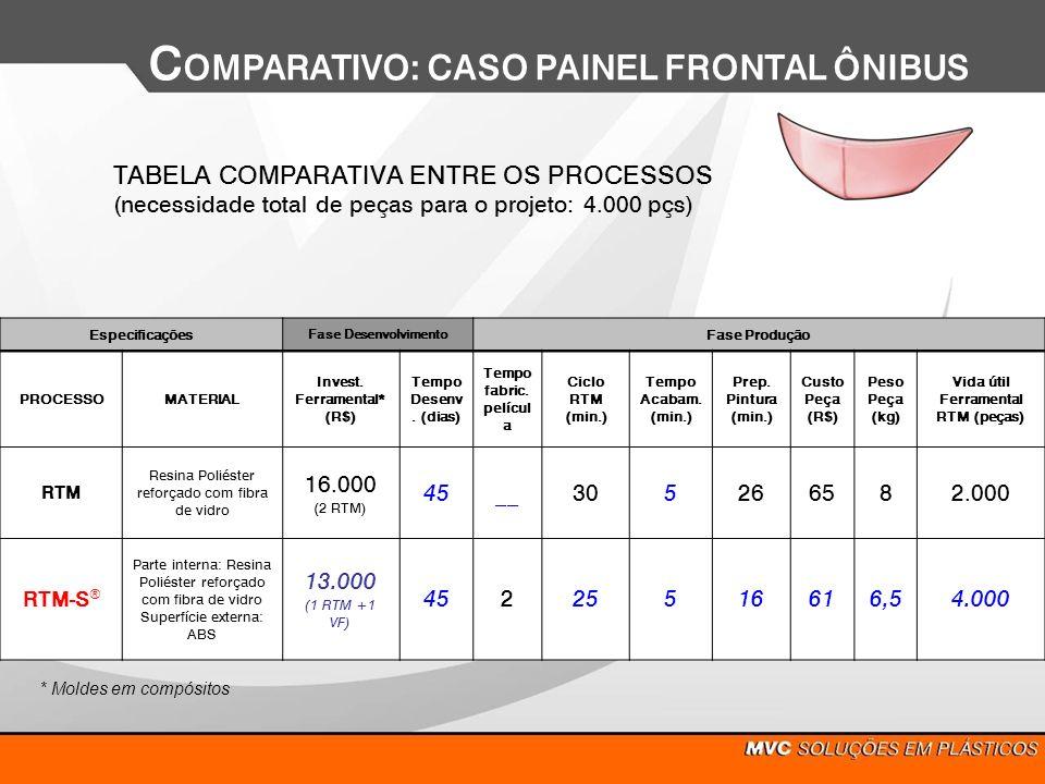 C OMPARATIVO: CASO PAINEL FRONTAL ÔNIBUS TABELA COMPARATIVA ENTRE OS PROCESSOS (necessidade total de peças para o projeto: 4.000 pçs) Especificações F