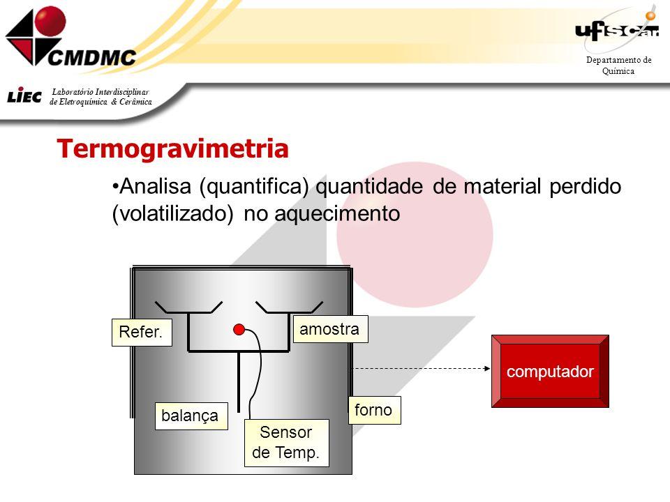 Departamento de Química Laboratório Interdisciplinar de Eletroquímica & Cerâmica Termogravimetria Analisa (quantifica) quantidade de material perdido