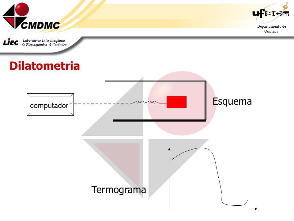 Departamento de Química Laboratório Interdisciplinar de Eletroquímica & Cerâmica computador Dilatometria Esquema Termograma