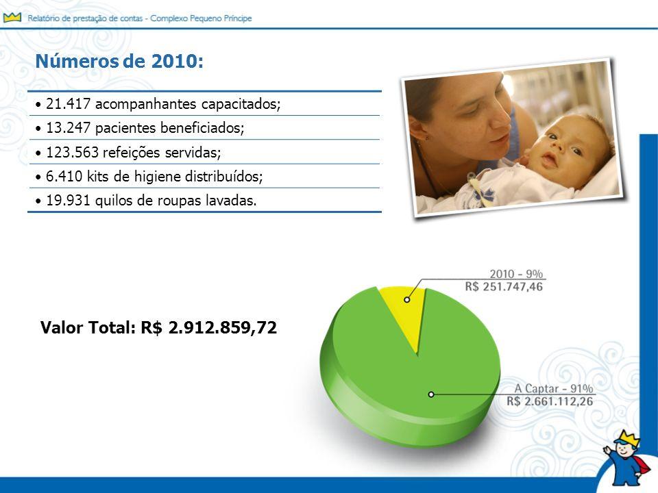 Números de 2010: 21.417 acompanhantes capacitados; 13.247 pacientes beneficiados; 123.563 refeições servidas; 6.410 kits de higiene distribuídos; 19.9
