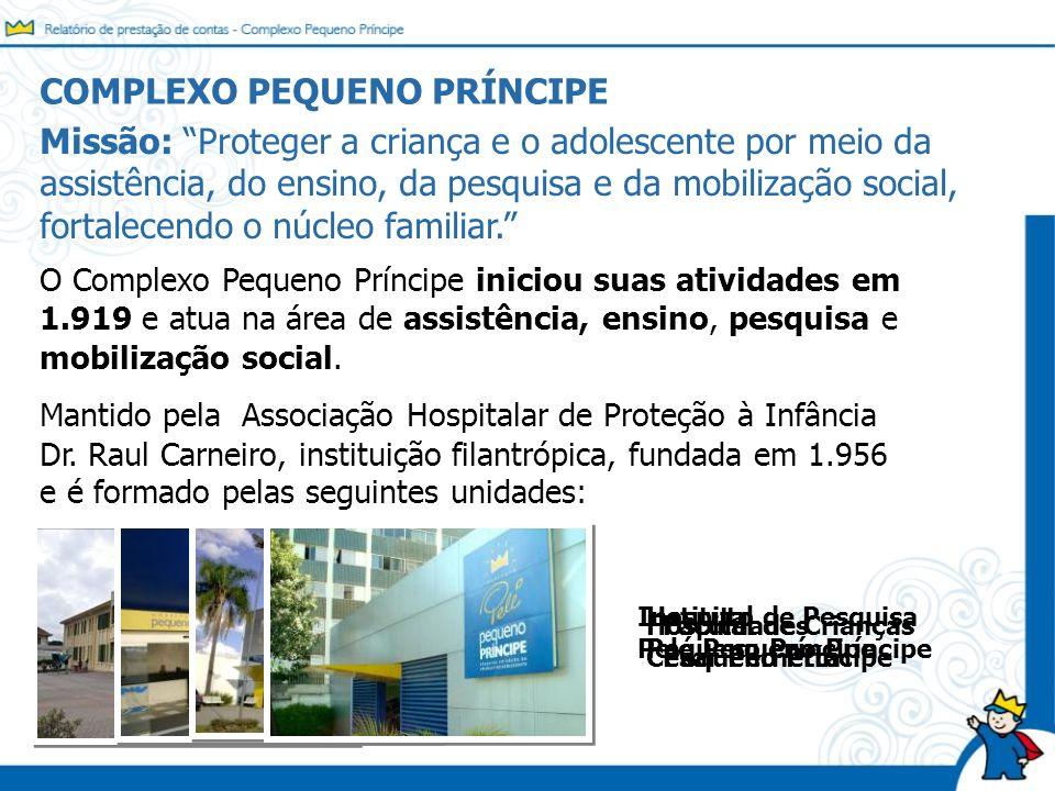 COMPLEXO PEQUENO PRÍNCIPE O Complexo Pequeno Príncipe iniciou suas atividades em 1.919 e atua na área de assistência, ensino, pesquisa e mobilização s