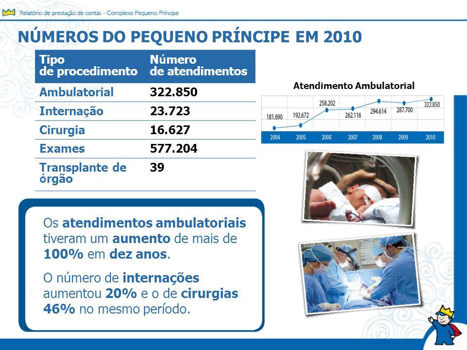 NÚMEROS DO PEQUENO PRÍNCIPE EM 2010 Tipo de procedimento N ú mero de atendimentos Ambulatorial322.850 Interna ç ão23.723 Cirurgia16.627 Exames577.204