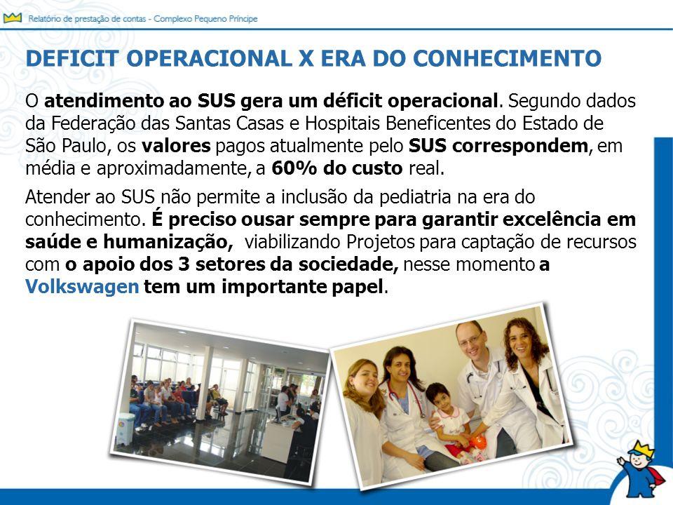 O atendimento ao SUS gera um déficit operacional. Segundo dados da Federação das Santas Casas e Hospitais Beneficentes do Estado de São Paulo, os valo