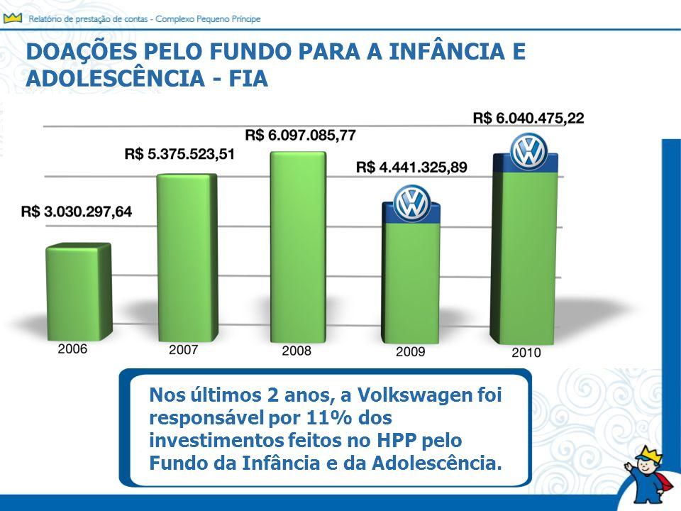 DOAÇÕES PELO FUNDO PARA A INFÂNCIA E ADOLESCÊNCIA - FIA Nos últimos 2 anos, a Volkswagen foi responsável por 11% dos investimentos feitos no HPP pelo
