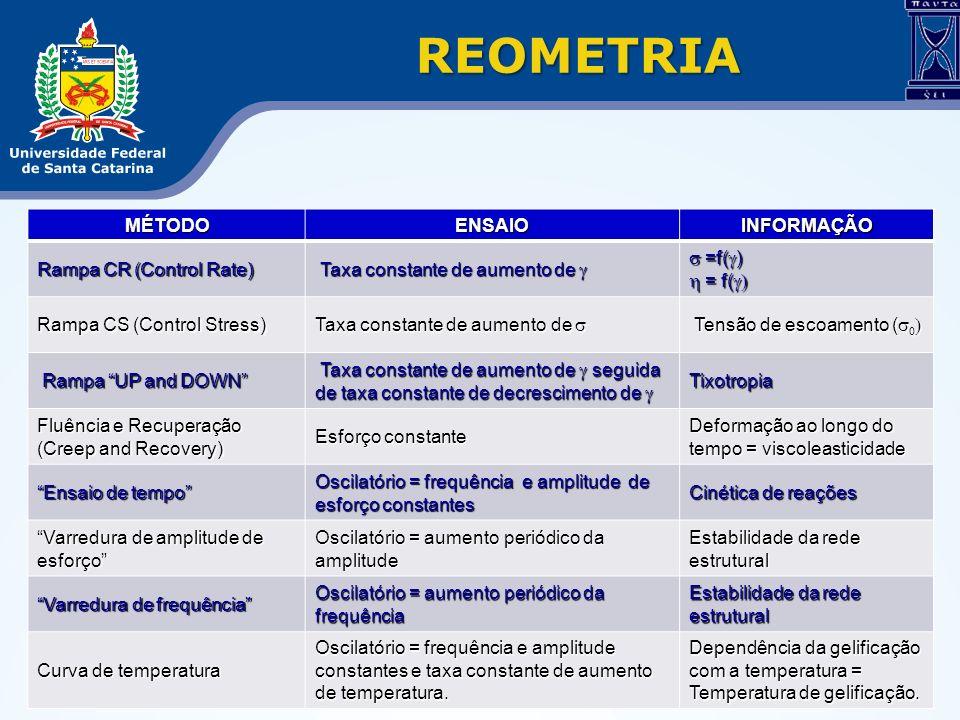 REOMETRIA Rampa CR (1/s) (1/s) Tempo (s) (Pa.s) (Pa.s) (1/s) (1/s) (Pa) (Pa)