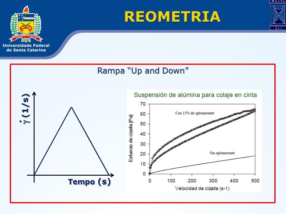REOMETRIA Rampa Up and Down (1/s) (1/s) Tempo (s)