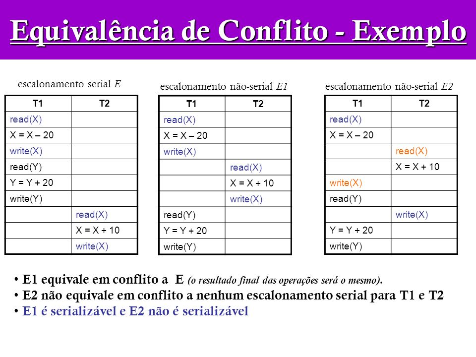 T1T2 read(X) X = X – 20 write(X) read(Y) Y = Y + 20 write(Y) read(X) X = X + 10 write(X) T1T2 read(X) X = X – 20 write(X) read(X) X = X + 10 write(X)