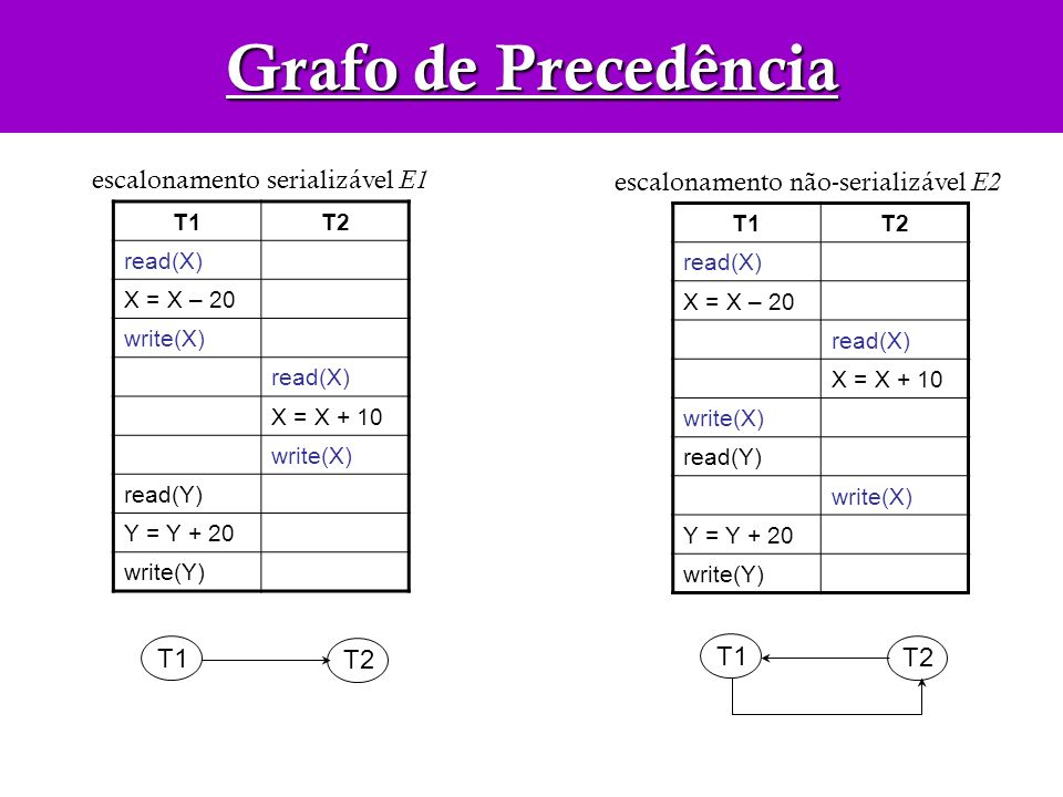 T1T2 read(X) X = X – 20 write(X) read(X) X = X + 10 write(X) read(Y) Y = Y + 20 write(Y) escalonamento serializável E1 T1T2 read(X) X = X – 20 read(X)