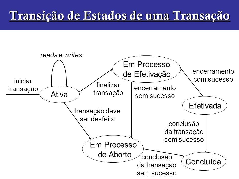 Transição de Estados de uma Transação Ativa Em Processo de Efetivação Efetivada Em Processo de Aborto Concluída iniciar transação finalizar transação