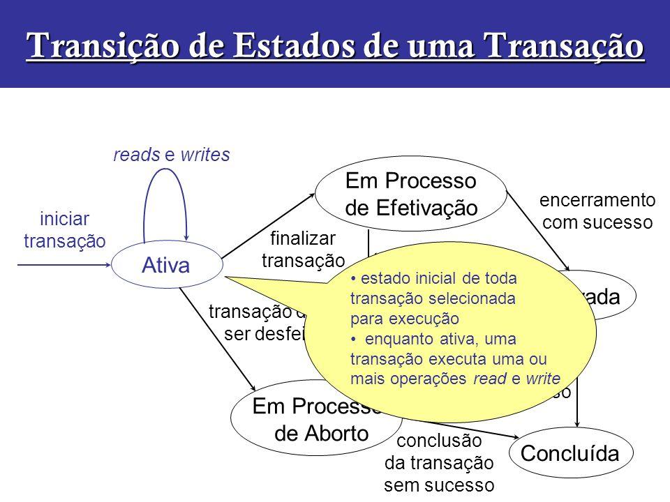 Ativa Em Processo de Efetivação Efetivada Em Processo de Aborto Concluída iniciar transação finalizar transação transação deve ser desfeita conclusão