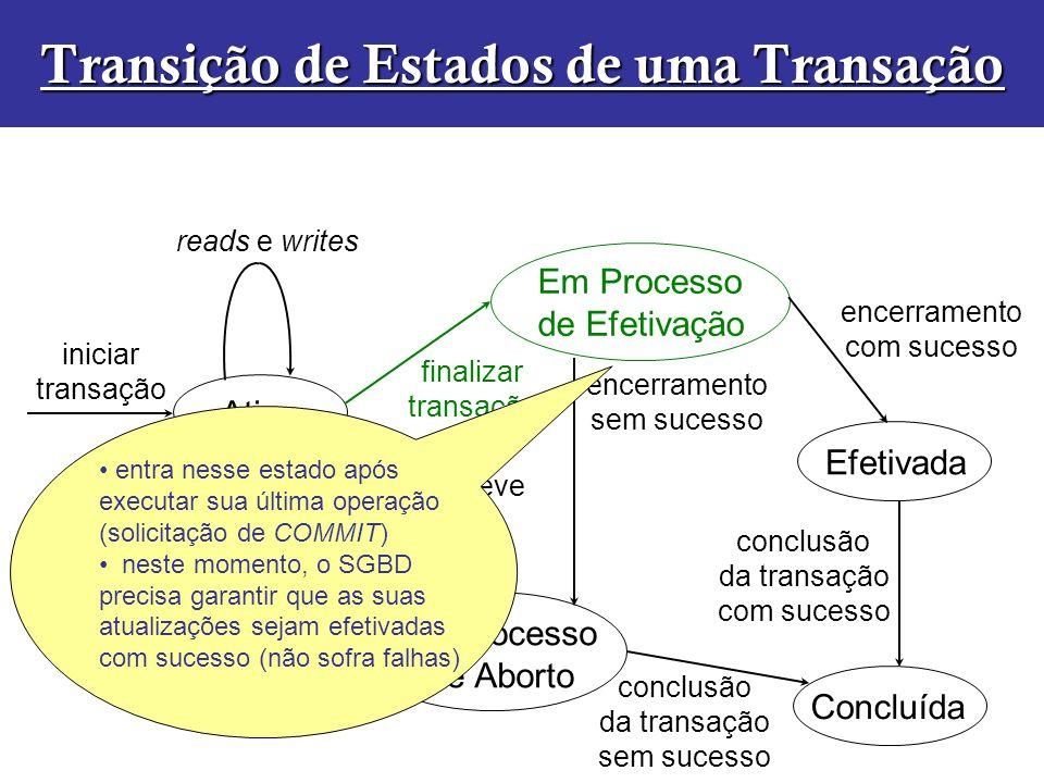encerramento sem sucesso Ativa Em Processo de Efetivação Efetivada Em Processo de Aborto Concluída iniciar transação finalizar transação transação dev