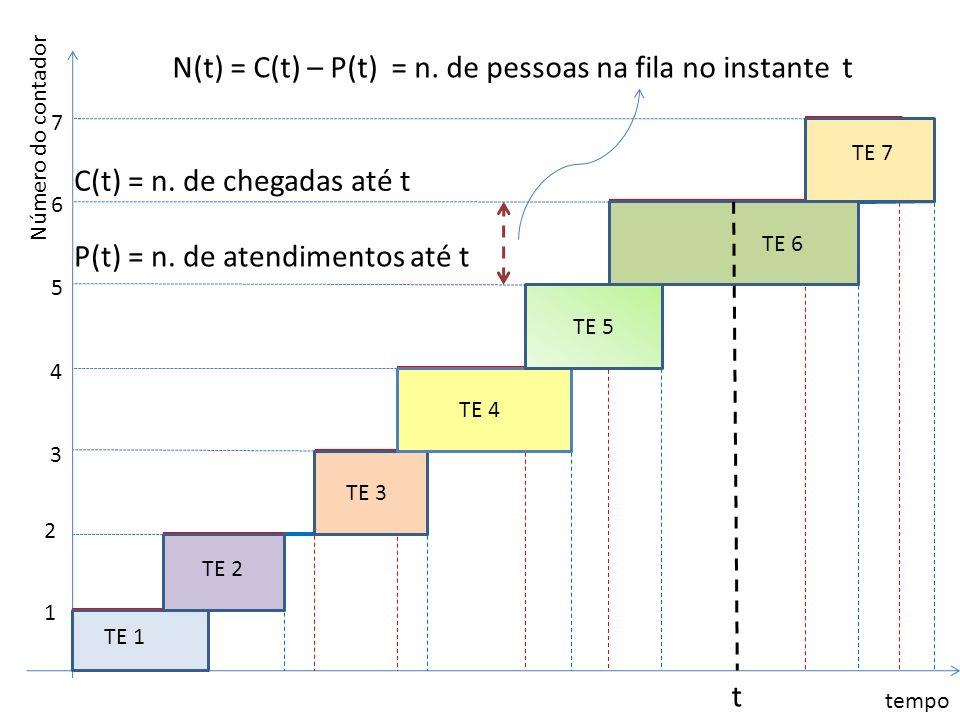 tempo Número do contador 1 2 3 4 5 6 7 TE 1 TE 2 TE 3 TE 4 TE 5 TE 6 TE 7 t P(t) = n. de atendimentos até t C(t) = n. de chegadas até t N(t) = C(t) –