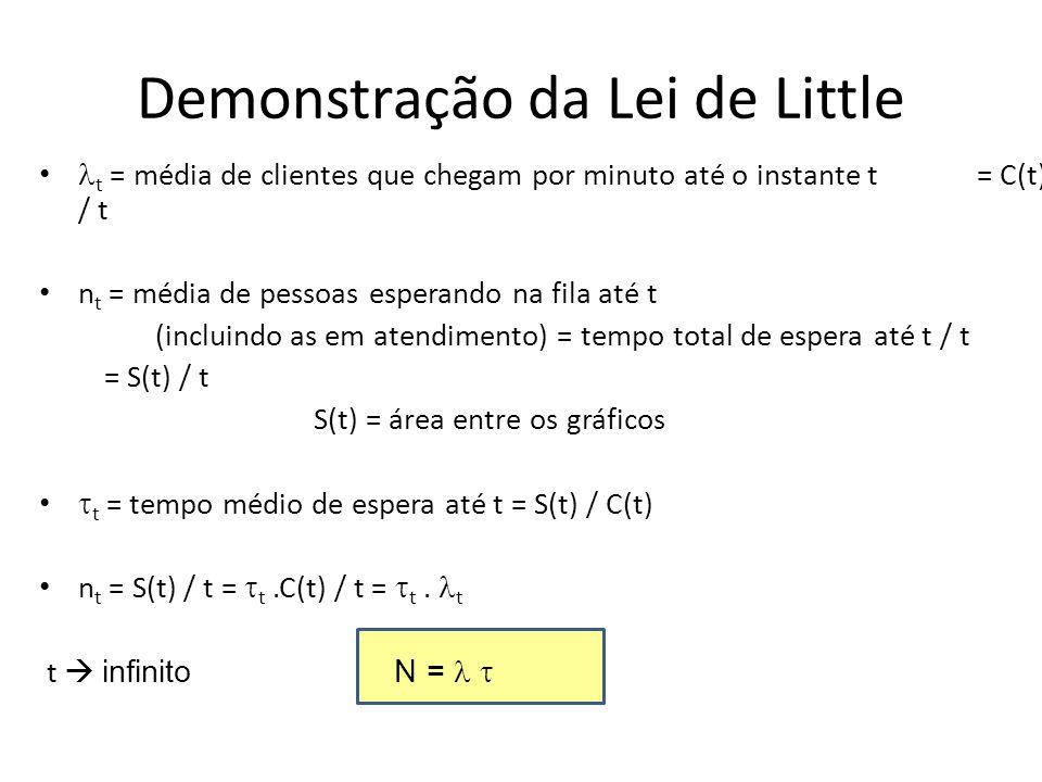 Demonstração da Lei de Little t = média de clientes que chegam por minuto até o instante t = C(t) / t n t = média de pessoas esperando na fila até t (
