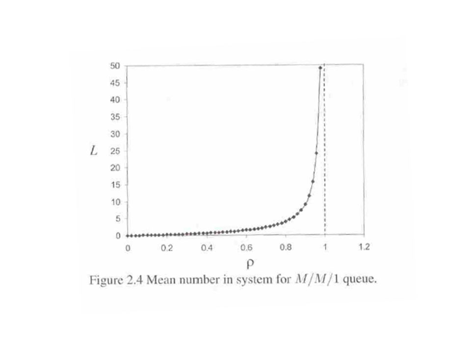 Probabilidade do Tempo de Espera Variável Aleatória T = tempo de espera Espaço de Estados é contínuo = números reais 0 (representando o tempo) Wq(t) = Pr [T t] = = probabilidade do tempo de espera ser inferior ou igual a t