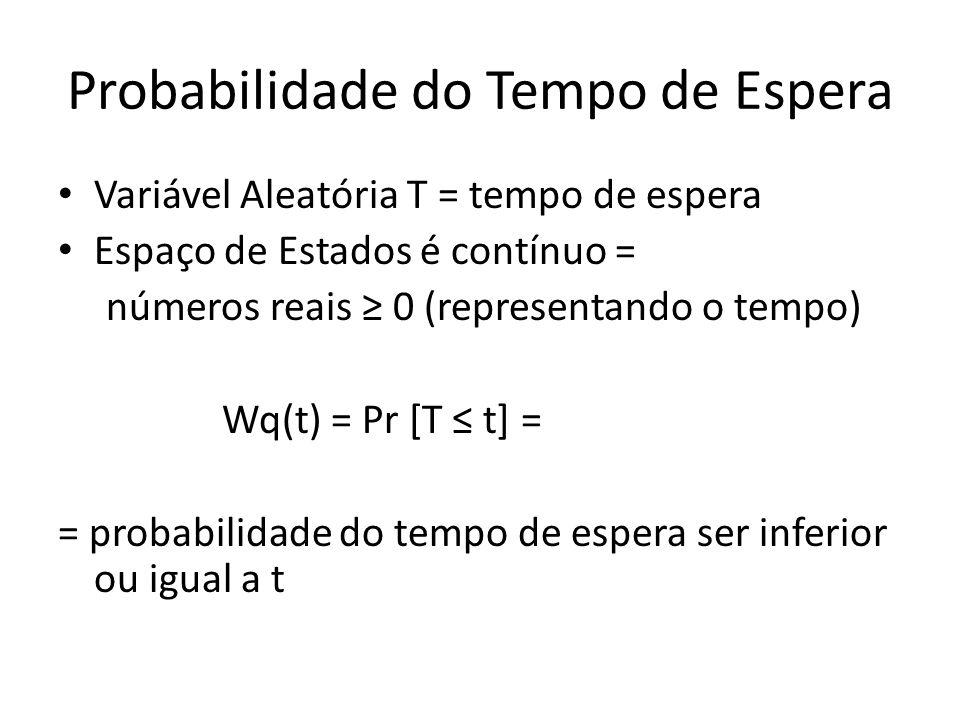 Probabilidade do Tempo de Espera Variável Aleatória T = tempo de espera Espaço de Estados é contínuo = números reais 0 (representando o tempo) Wq(t) =