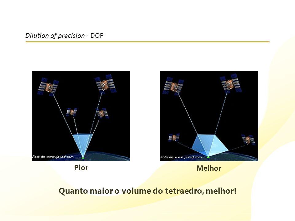 Dilution of precision - DOP Pior Melhor Quanto maior o volume do tetraedro, melhor!