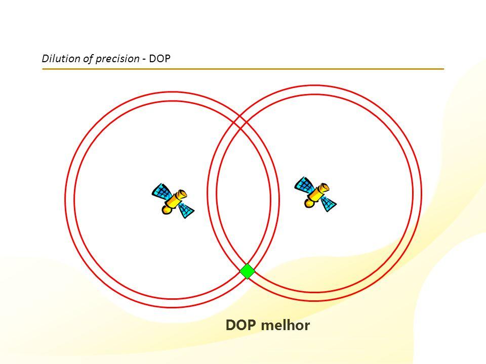 Dilution of precision - DOP DOP melhor