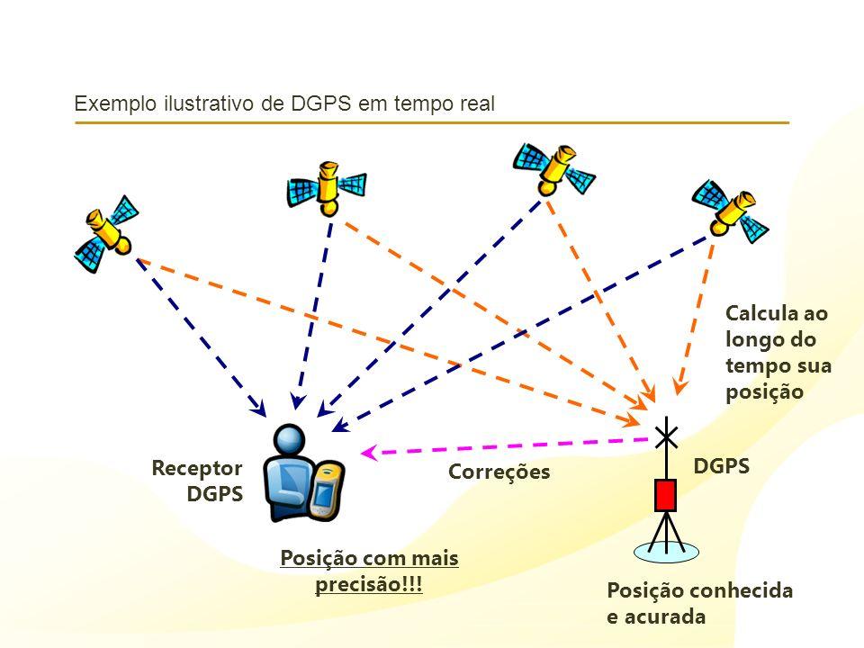 Exemplo ilustrativo de DGPS em tempo real Posição conhecida e acurada DGPS Calcula ao longo do tempo sua posição Receptor DGPS Correções Posição com m