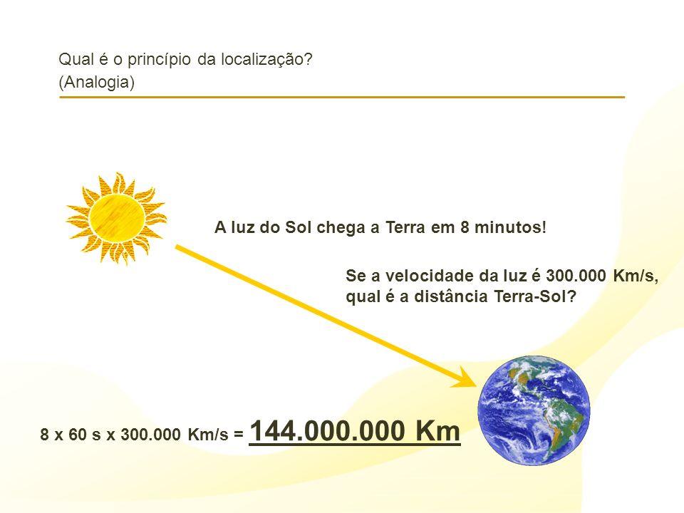 Qual é o princípio da localização? (Analogia) A luz do Sol chega a Terra em 8 minutos! Se a velocidade da luz é 300.000 Km/s, qual é a distância Terra