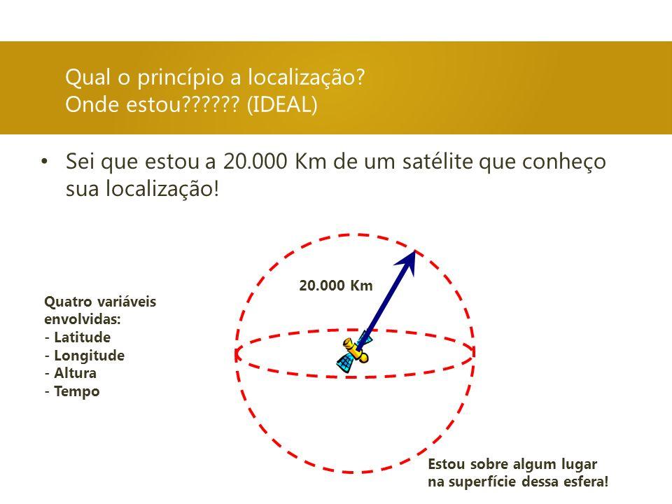 Qual o princípio a localização? Onde estou?????? (IDEAL) Sei que estou a 20.000 Km de um satélite que conheço sua localização! 20.000 Km Estou sobre a