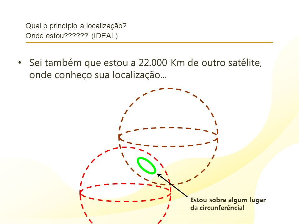 Qual o princípio a localização? Onde estou?????? (IDEAL) Sei também que estou a 22.000 Km de outro satélite, onde conheço sua localização... Estou sob