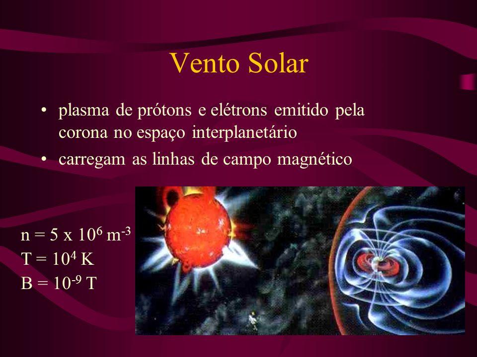 Vento Solar plasma de prótons e elétrons emitido pela corona no espaço interplanetário carregam as linhas de campo magnético n = 5 x 10 6 m -3 T = 10