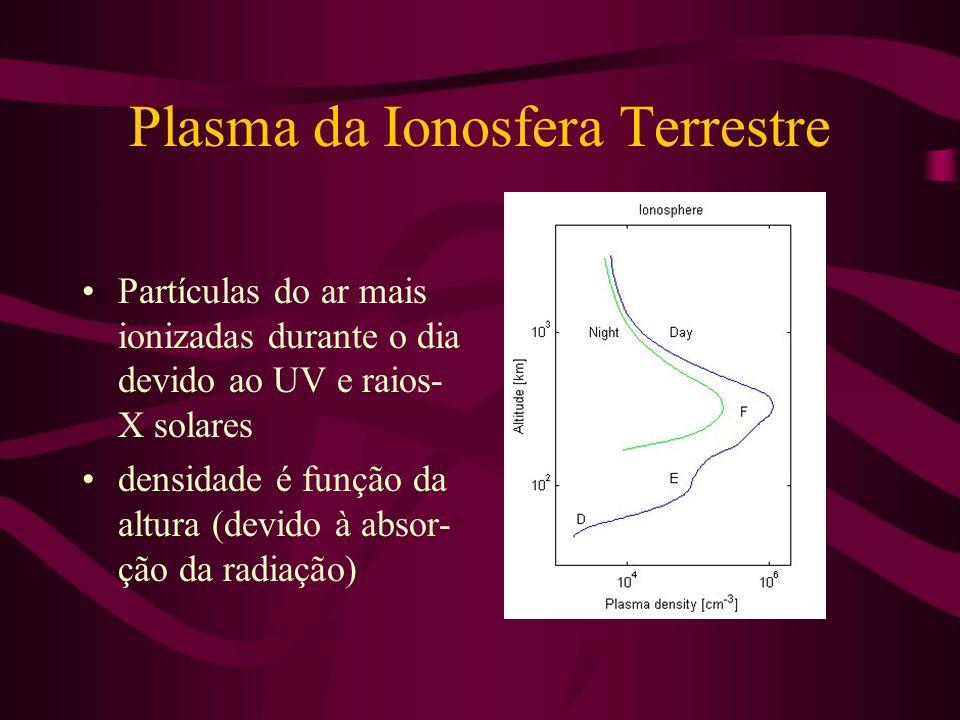 Plasma da Ionosfera Terrestre Partículas do ar mais ionizadas durante o dia devido ao UV e raios- X solares densidade é função da altura (devido à abs