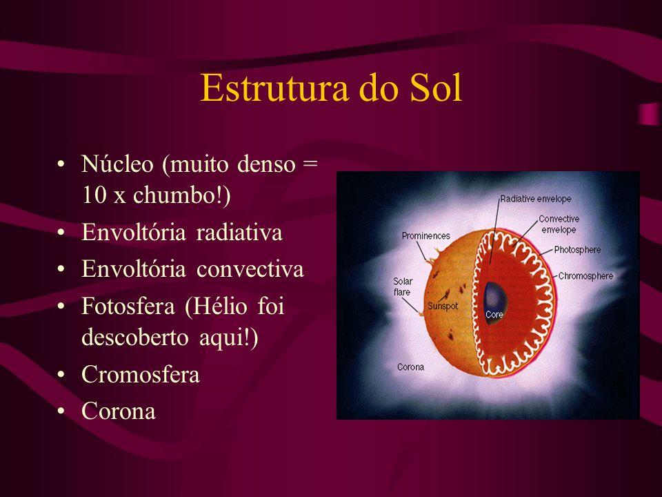 Estrutura do Sol Núcleo (muito denso = 10 x chumbo!) Envoltória radiativa Envoltória convectiva Fotosfera (Hélio foi descoberto aqui!) Cromosfera Coro