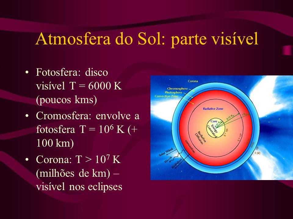Atmosfera do Sol: parte visível Fotosfera: disco visível T = 6000 K (poucos kms) Cromosfera: envolve a fotosfera T = 10 6 K (+ 100 km) Corona: T > 10