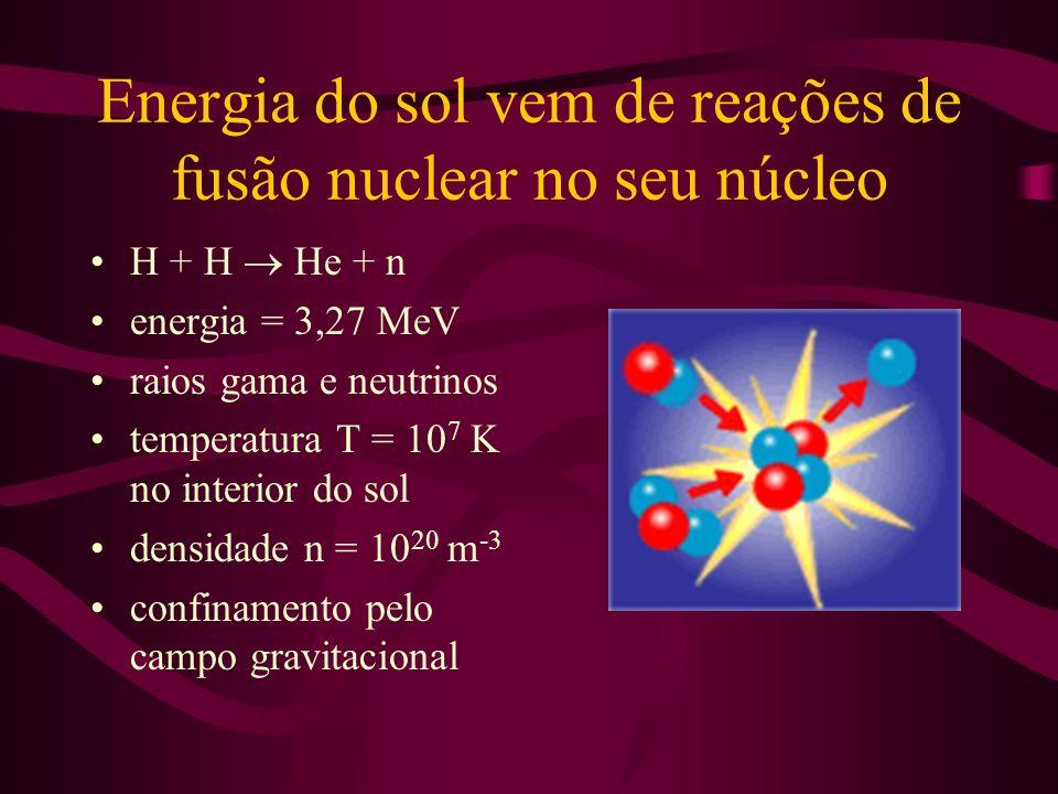 Energia do sol vem de reações de fusão nuclear no seu núcleo H + H He + n energia = 3,27 MeV raios gama e neutrinos temperatura T = 10 7 K no interior