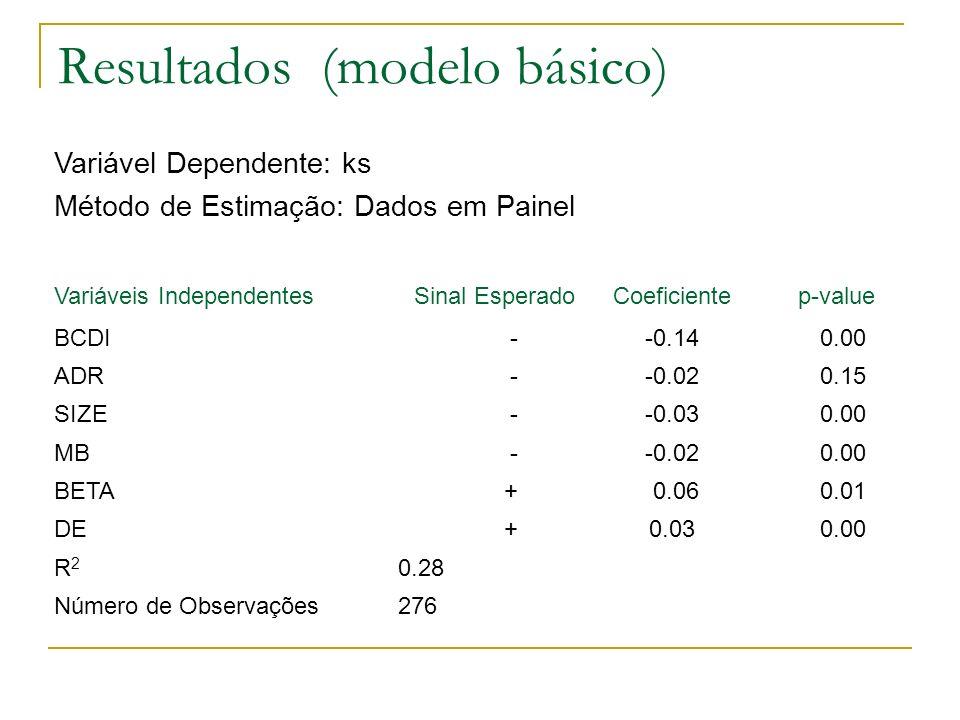 Resultados (modelo básico) Variável Dependente: ks Método de Estimação: Dados em Painel 276Número de Observações 0.28R2R2 0.000.03 +DE 0.01 0.06 +BETA