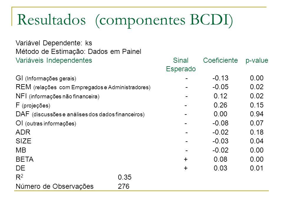 Resultados (componentes BCDI) 276Número de Observações 0.35R2R2 0.010.03 +DE 0.000.08 +BETA 0.00-0.02 -MB 0.04-0.03 -SIZE 0.18-0.02 -ADR 0.07-0.08 -OI