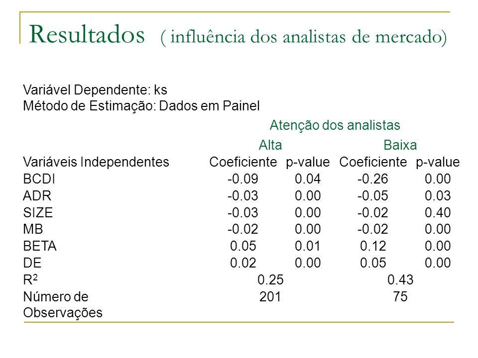 Resultados ( influência dos analistas de mercado) 75201Número de Observações 0.430.25R2R2 0.000.050.000.02DE 0.000.120.010.05BETA 0.00-0.020.00-0.02MB