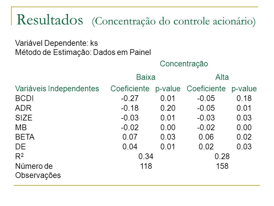 Resultados (Concentração do controle acionário) Concentração 158118Número de Observações 0.280.34R2R2 0.030.020.010.04DE 0.020.060.030.07BETA 0.00-0.0