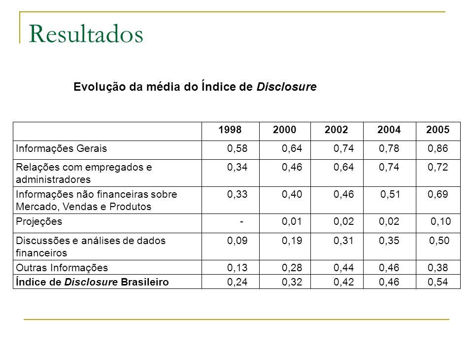 Resultados 0,540,46 0,42 0,32 0,24Índice de Disclosure Brasileiro 0,380,46 0,44 0,28 0,13Outras Informações 0,500,35 0,31 0,19 0,09Discussões e anális
