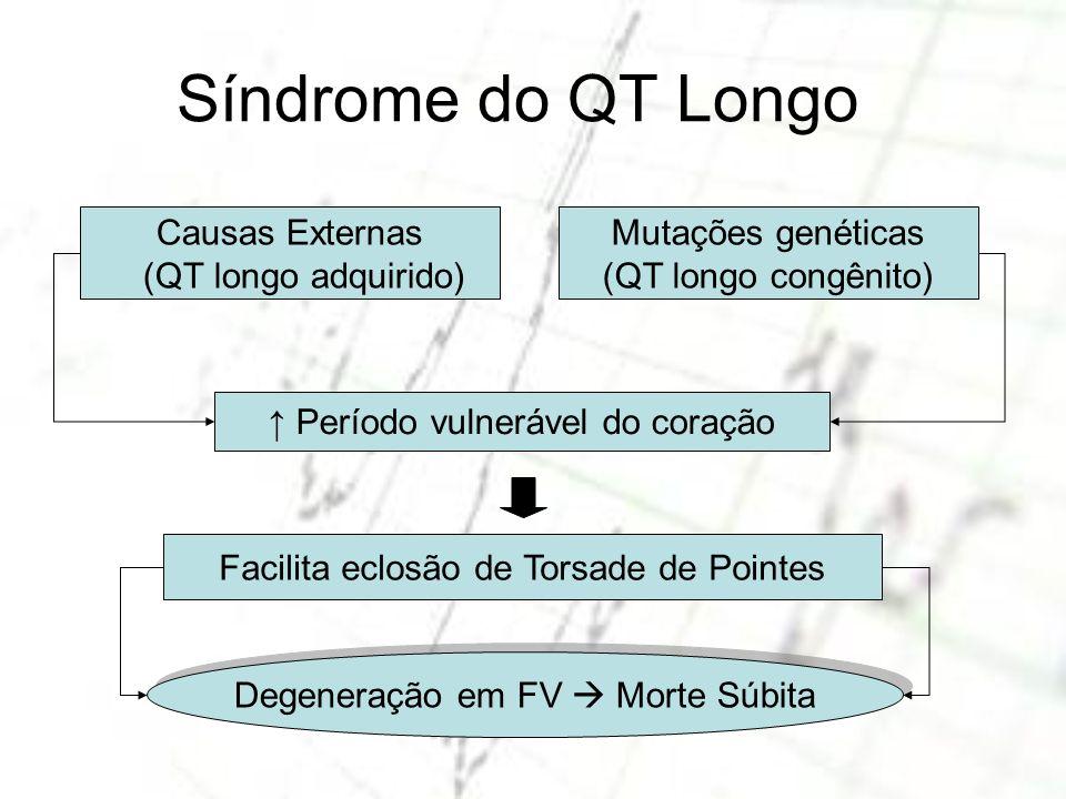 Causas Externas (QT longo adquirido) Mutações genéticas (QT longo congênito) Facilita eclosão de Torsade de Pointes Período vulnerável do coração Dege