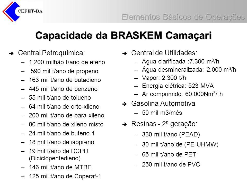 Capacidade da BRASKEM Camaçari Central Petroquímica: –1,200 milhão t/ano de eteno – 590 mil t/ano de propeno –163 mil t/ano de butadieno –445 mil t/an