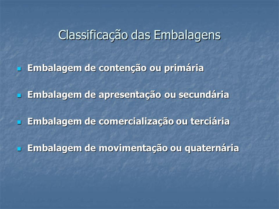 Classificação das Embalagens Embalagem de contenção ou primária Embalagem de contenção ou primária Embalagem de apresentação ou secundária Embalagem d