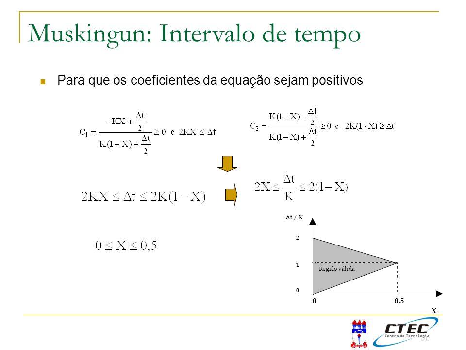 Para que os coeficientes da equação sejam positivos Muskingun: Intervalo de tempo